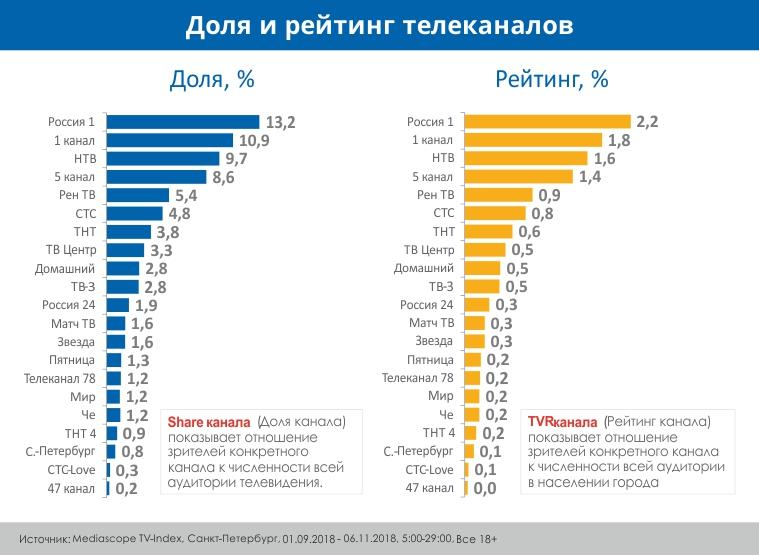 доля и рейтинг телеканалов